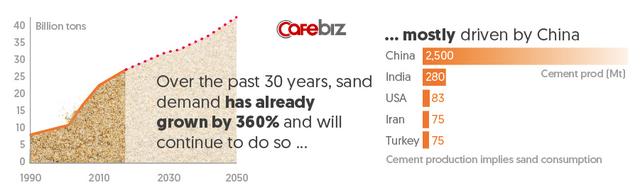 Vì lý do này, bạn nên tranh thủ đi biển bởi những miền cát vàng sẽ chỉ còn tồn tại trong vài chục năm nữa - Ảnh 2.