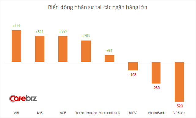 Biến động nhân sự ngân hàng từ đầu năm: VPBank có tỷ lệ nhân viên nghỉ việc cao nhất, VIB hút người nhất - Ảnh 1.