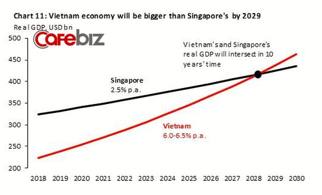 Viện trưởng VEPR: Dân số Singapore chỉ 5 triệu người, Việt Nam 100 triệu, dù GDP Việt Nam vượt Singapore thì thu nhập trung bình người Việt cũng chỉ bằng được 1/20 người ta - Ảnh 1.