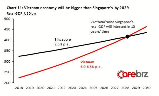 Kinh tế Việt Nam vượt Singapore vào 2029? Đâu là sự thật? - Ảnh 1.