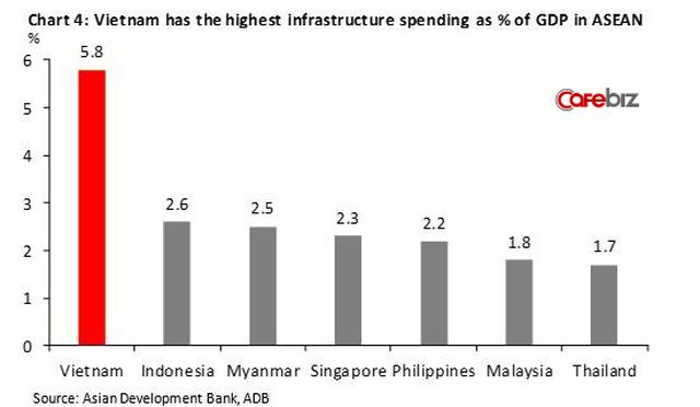 Kinh tế Việt Nam vượt Singapore vào 2029? Đâu là sự thật? - Ảnh 5.