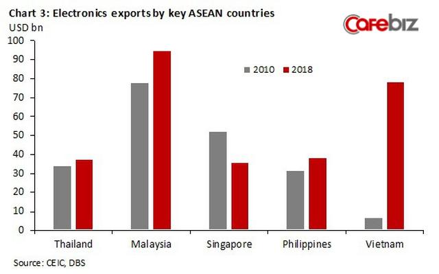 Kinh tế Việt Nam vượt Singapore vào 2029? Đâu là sự thật? - Ảnh 4.