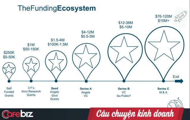 Grab đã đốt hơn 100 triệu USD ở thị trường Việt Nam, và giờ họ muốn đầu tư vào các startup nông nghiệp - Ảnh 1.