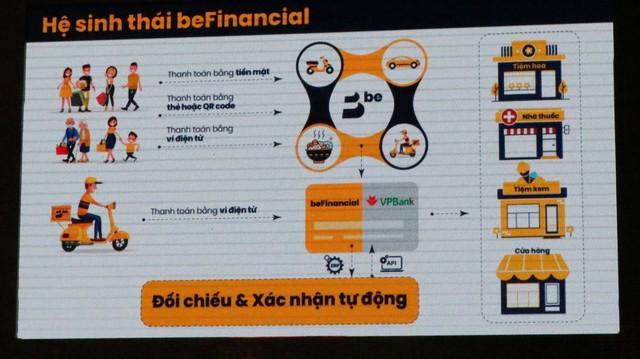 Be Group toan tính gì khi bắt tay VPBank ra mắt beFinancial: Ví điện tử chỉ là một phần nhỏ của chiến lược tổng thể? - Ảnh 2.