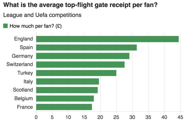 Người Anh biến môn thể thao vua thành thị trường kinh doanh béo bở 6 tỷ USD bằng cách nào? - Ảnh 4.