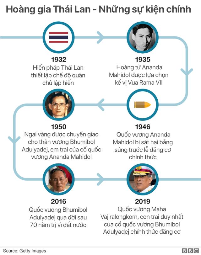 Lễ đăng cơ của Quốc vương Thái Lan: Tắm nước thiêng, đội trên đầu hơn 7kg vàng và những điều độc đáo khác - Ảnh 1.