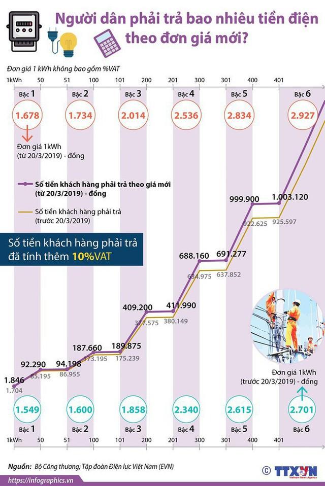 Người dân phải trả bao nhiêu tiền điện theo đơn giá mới? - Ảnh 1.