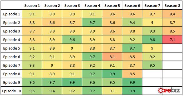 Game of Thrones vừa có tập phim tệ nhất từ trước tới nay, công sức xây dựng hình ảnh suốt 7 mùa sắp sụp đổ - Ảnh 1.