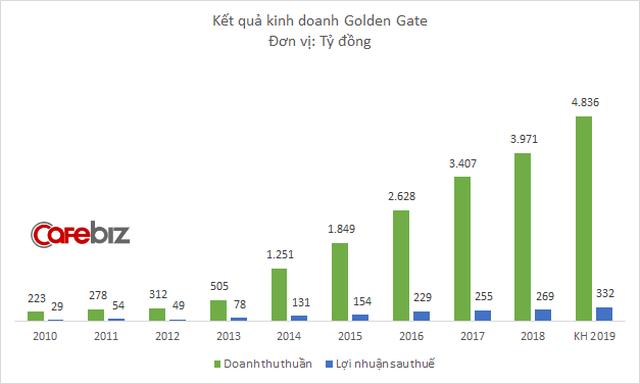Đại gia sở hữu chuỗi nhà hàng Vuvuzela, Gogi House, Kichi Kichi... chững lại sau nhiều năm tăng trưởng nóng liên tục - Ảnh 1.