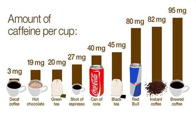 Uống bao nhiêu cà phê thì bị coi là quá nhiều? - Ảnh 3.