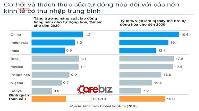 Chuyên gia Fulbright: Nhờ nhân tố này, Việt Nam có thể có cơ hội thoát nhanh khỏi bẫy thu nhập trung bình, mà không cần chờ tới 30-50 năm như lộ trình truyền thống - Ảnh 2.