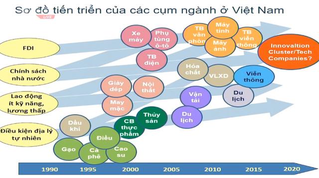 Chuyên gia Fulbright: Nhờ nhân tố này, Việt Nam có thể có cơ hội thoát nhanh khỏi bẫy thu nhập trung bình, mà không cần chờ tới 30-50 năm như lộ trình truyền thống - Ảnh 5.