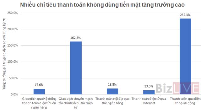 Vụ trưởng Vụ Thanh toán: Thẻ ngân hàng tiếp tục phát triển, giá trị giao dịch tăng gần 20% - Ảnh 1.