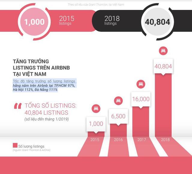 Nở rộ mô hình kinh doanh Airbnb tại Việt Nam: Chưa đầy 4 năm, số lượng phòng cho thuê tăng gấp 40 lần - Ảnh 1.