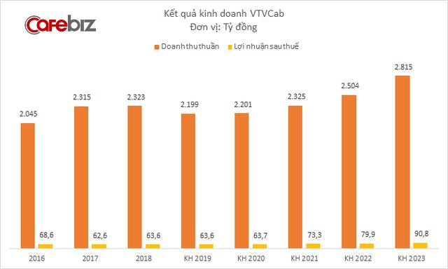 VTVCab muốn phát hành 400 tỷ đồng trái phiếu, mục tiêu lợi nhuận tăng 40% sau 5 năm - Ảnh 1.