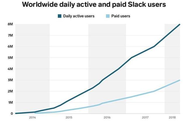 """""""Làm hiệu quả - Về nhà sớm"""": Văn hóa làm việc tôn trọng tuyệt đối đời sống riêng của nhân viên đã giúp Slack trở thành kỳ lân tỷ đô - Ảnh 5."""
