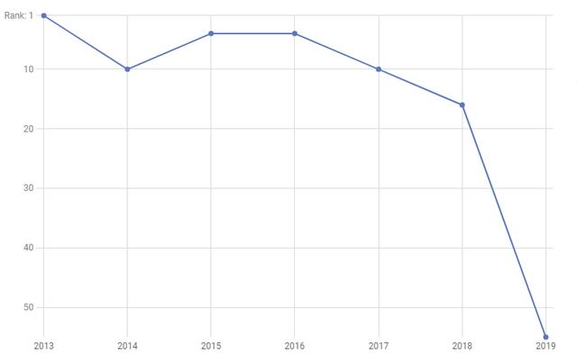 Rơi 16 bậc xếp hạng tín nhiệm chỉ trong 1 năm: Nhân viên Facebook đang ngày càng bất mãn với Mark Zuckerberg - Ảnh 1.