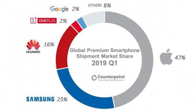 Smartphone cao cấp sụt giảm, Apple góp công lớn khi đang chiếm gần một nửa thị phần - Ảnh 1.