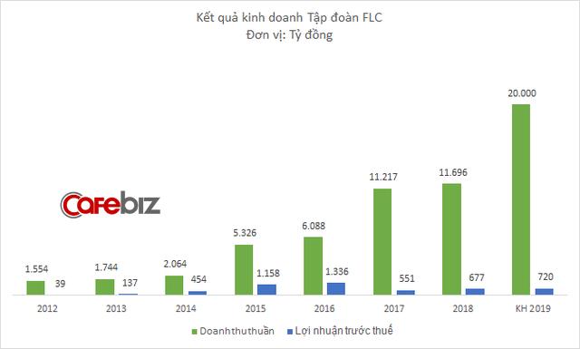 Có Bamboo Airways, FLC của Chủ tịch Trịnh Văn Quyết muốn bay cao: Kế hoạch doanh thu tăng vọt lên 20.000 tỷ đồng - Ảnh 1.
