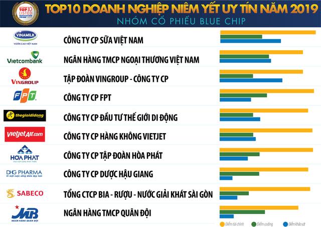 Vinamilk, Vietcombank, Vingroup lọt top doanh nghiệp niêm yết uy tín năm 2019 - Ảnh 1.