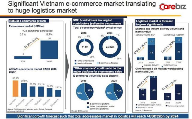 Giao Hàng Nhanh sắp có hệ thống băng tải tự động 100% đầu tiên tại Việt Nam, năng suất 30.000 đơn/giờ, tiết kiệm 600 nhân công - Ảnh 2.