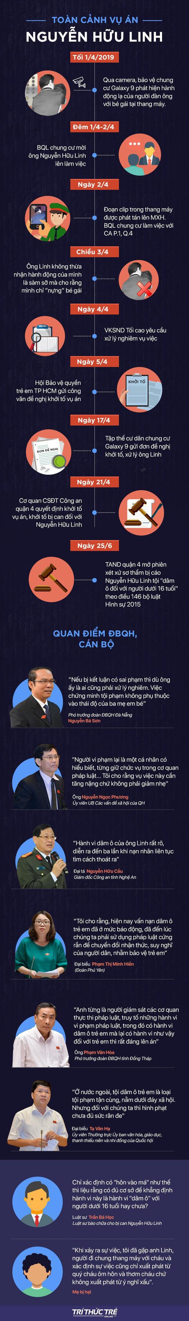 Toà trả hồ sơ vụ ông Nguyễn Hữu Linh sàm sỡ bé gái trong tháng máy - Ảnh 3.