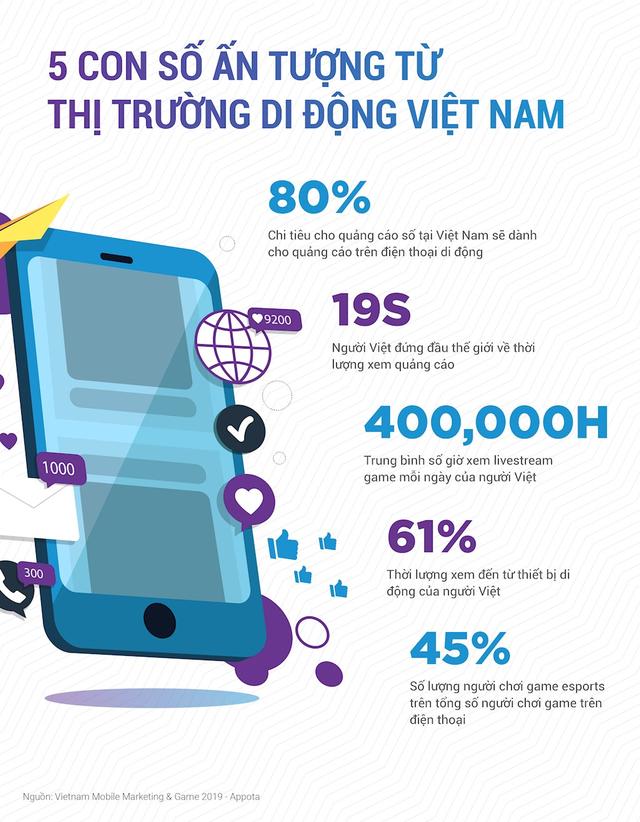 Trung bình mỗi ngày người Việt dành 2 giờ 30 phút mỗi ngày để xem video và live streaming - Ảnh 1.