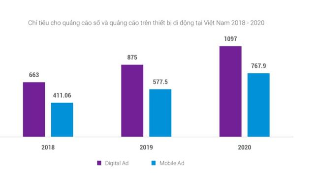 Trung bình mỗi ngày người Việt dành 2 giờ 30 phút mỗi ngày để xem video và live streaming - Ảnh 2.