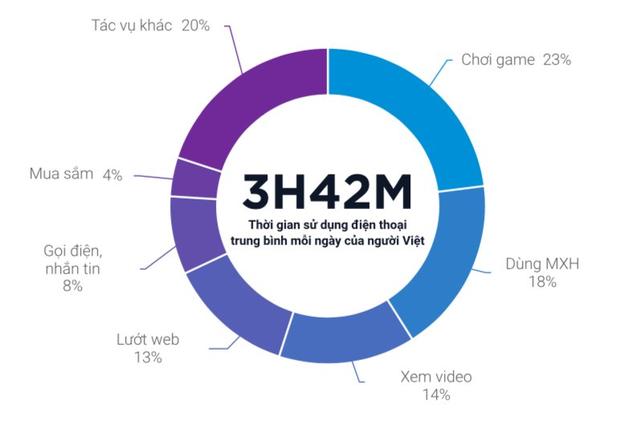 Trung bình mỗi ngày người Việt dành 2 giờ 30 phút mỗi ngày để xem video và live streaming - Ảnh 4.