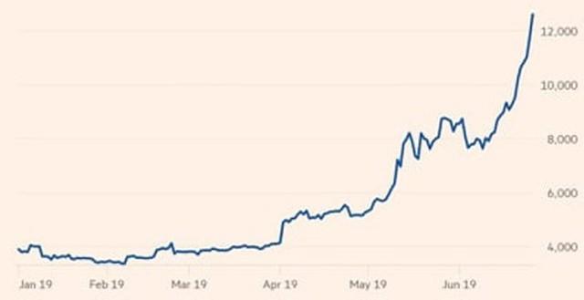 Giá Bitcoin tăng tốc mạnh, hướng mốc 13.000 USD - Ảnh 1.