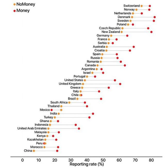 Đánh rơi nửa triệu USD ở 355 thành phố, các nhà khoa học đã biết cách tăng tỉ lệ được trả ví - Ảnh 2.