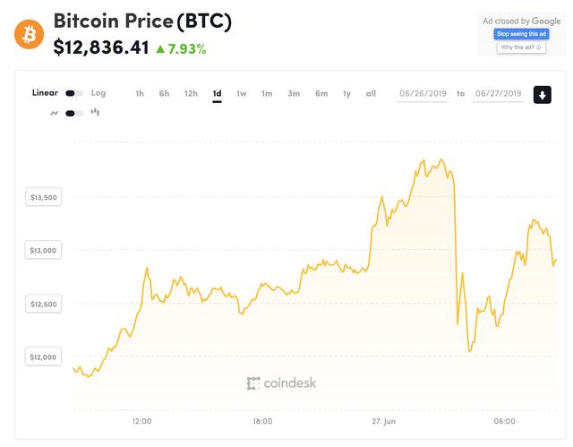 Giá tiền ảo 27.6: Bitcoin tăng điên đảo, áp sát đỉnh kỉ lục mới 14000$ - Ảnh 2.