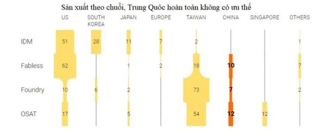 Chiến tranh thương mại phơi bày điểm yếu của Trung Quốc về công nghệ bán dẫn - Ảnh 2.