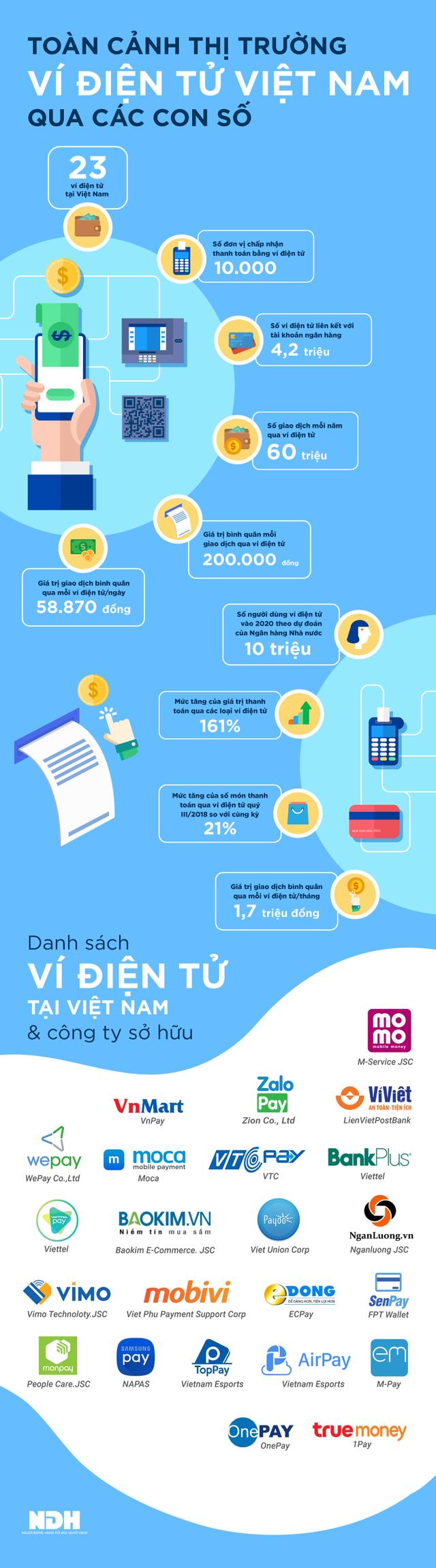 [Infographic] Toàn cảnh thị trường ví điện tử Việt Nam  - Ảnh 1.