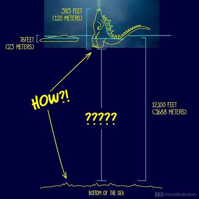 Làm thế nào Godzilla cao 120m có thể nổi giữa đại dương sâu cả nghìn mét? Internet đã có câu trả lời! - Ảnh 1.