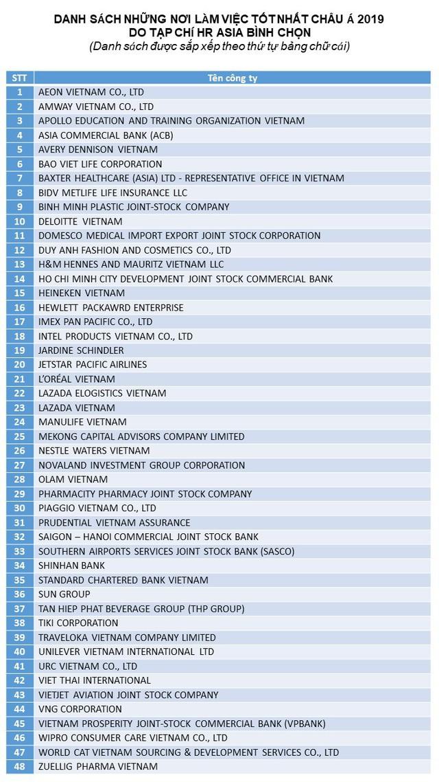 Các sàn TMĐT Tiki, Lazada…lần lượt đuợc gọi tên là nơi làm việc tốt nhất châu Á 2019 - Ảnh 1.