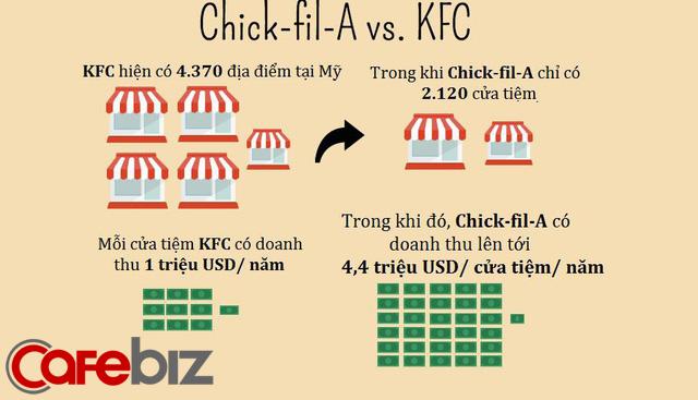 """Nghỉ bán Chủ Nhật nhưng doanh số vẫn gấp 4 lần KFC: Chick-fil-A và chiến lược """"đạp đổ"""" truyền thống nhượng quyền - Ảnh 5."""