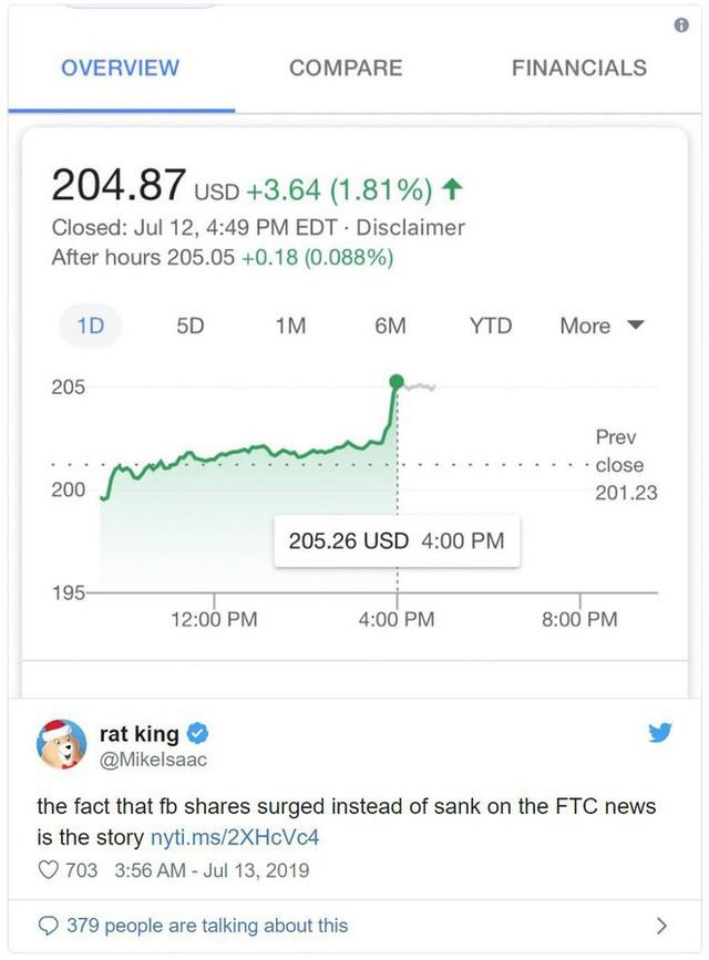 Khoản phạt 5 tỷ USD từ FTC với Facebook chỉ như một trò đùa - Ảnh 1.