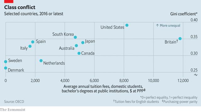 Có nên miễn phí học đại học? : Câu hỏi nhức nhối với cả các nước Phương Tây - Ảnh 1.