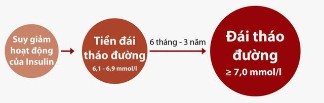 Cứ 30 giây lại có 1 người phải cắt cụt chi do tiểu đường, cảnh báo 6 dấu hiệu đầu tiên bạn cần chú ý - Ảnh 2.