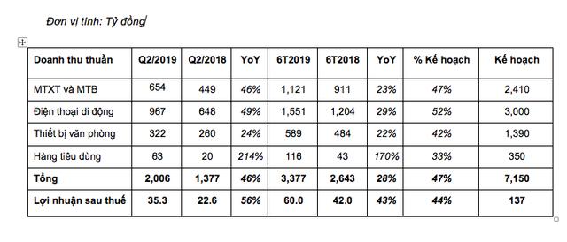 Sau 6 tháng đầu năm, Digiworld đạt tổng doanh thu 3.377 tỷ đồng, đạt 47% kế hoạch - Ảnh 1.