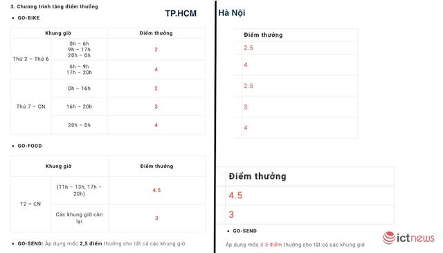 Go-viet chính thức nhân giá giờ cao điểm, tương tự Grab - Ảnh 2.