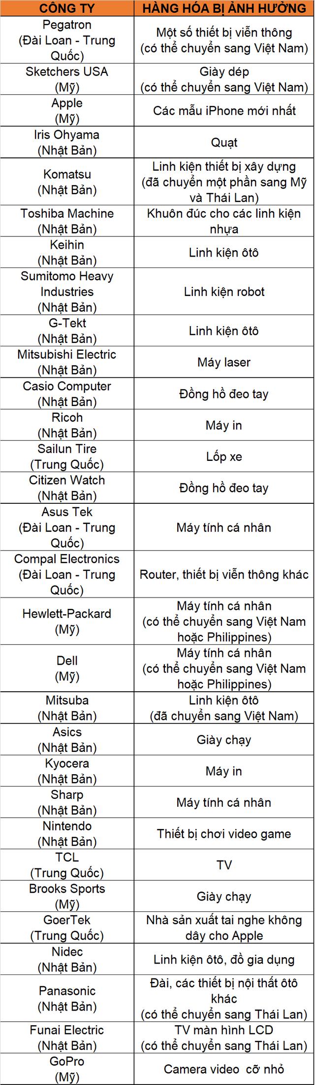 Cuộc đại di cư của các doanh nghiệp khỏi Trung Quốc - Ảnh 1.