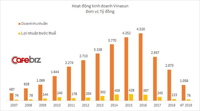 Không cạnh tranh được với taxi công nghệ, Vinasun sống theo kiểu khéo co vừa ấm, lợi nhuận hồi phục trở lại - Ảnh 3.