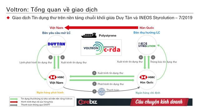 Việt Nam vừa có giao dịch ngân hàng đầu tiên sử dụng Blockchain, thanh toán L/C giảm từ 10 ngày xuống còn 24 giờ - Ảnh 1.