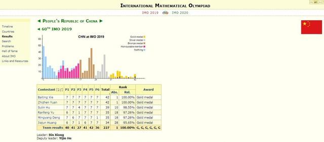Thái Lan vượt Việt Nam tại Olympic Toán quốc tế - Ảnh 2.