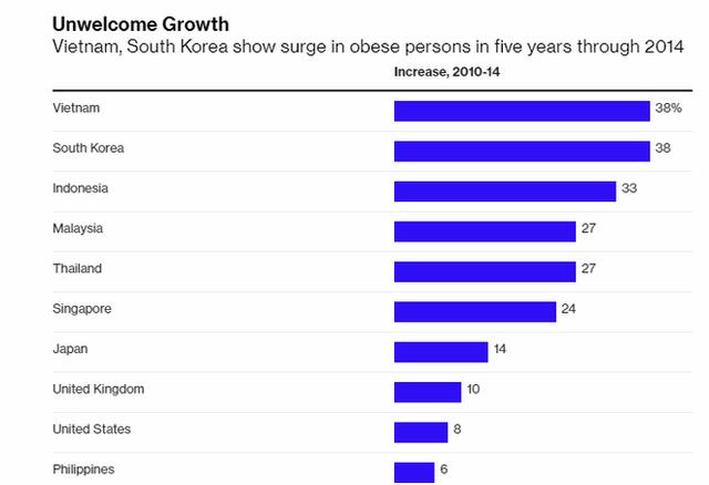 Việt Nam có tốc độ gia tăng béo phì nhanh nhất khu vực Đông Nam Á - Ảnh 1.