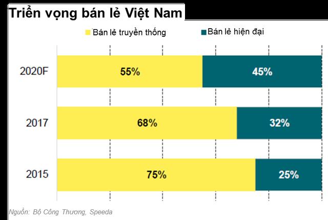 Sự ra đi của Auchan, Shop&Go và những thương vụ thâu tóm của Vingroup, Saigon Co.op: Cuộc cạnh tranh khốc liệt của thị trường bán lẻ mới chỉ bắt đầu! - Ảnh 2.