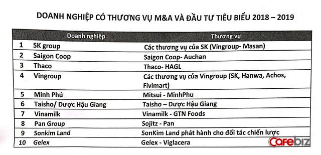 Thị trường M&A Việt Nam nửa đầu 2019: Vượt mốc 5 tỷ USD nhưng chủ yếu nằm trong tay khối ngoại - Ảnh 1.