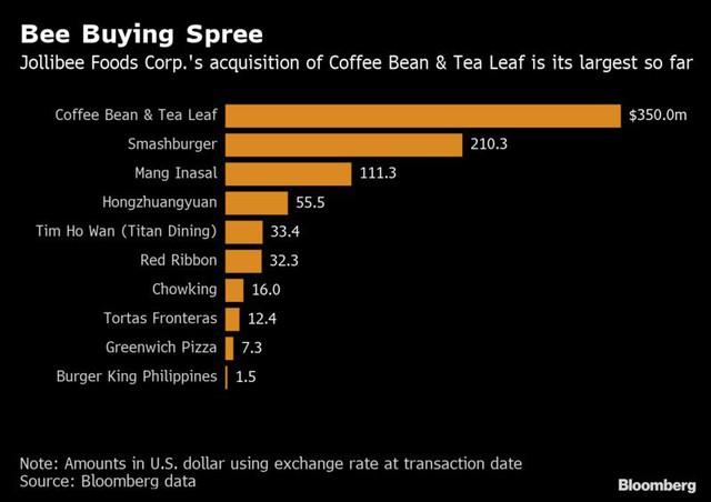 Tập đoàn mẹ của Highlands Coffee chi đậm 350 triệu USD thâu tóm chuỗi cà phê Coffee Bean & Tea Leaf - Ảnh 2.